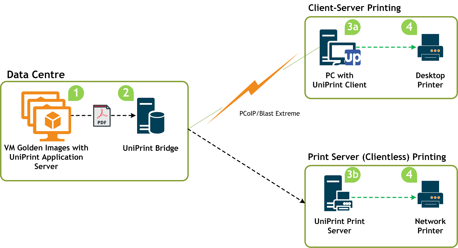 hight resolution of uniprint infinity vdi printing infrastructure diagram