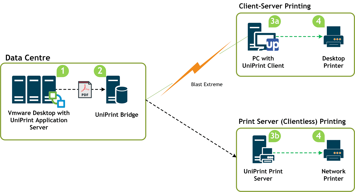 vmware virtual server diagram tow wiring printing solutions eliminate challenges