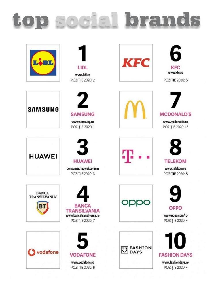 Top Social Brands 2021 top 10 16 Top Social Brands 2021 -Revista Biz