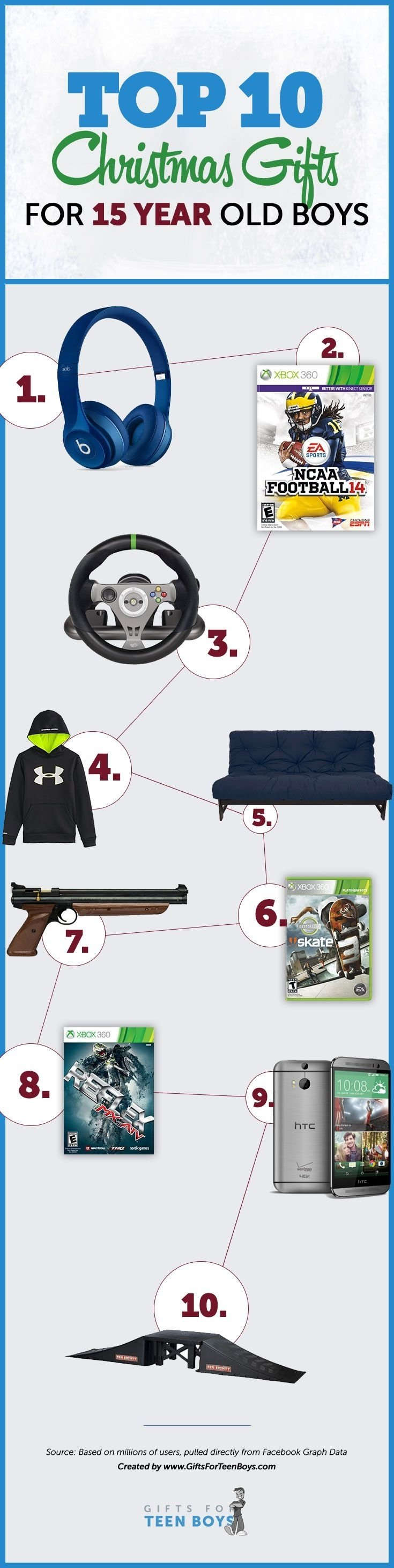 Imágenes de Cool Christmas Gifts For 17 Year Old Boy