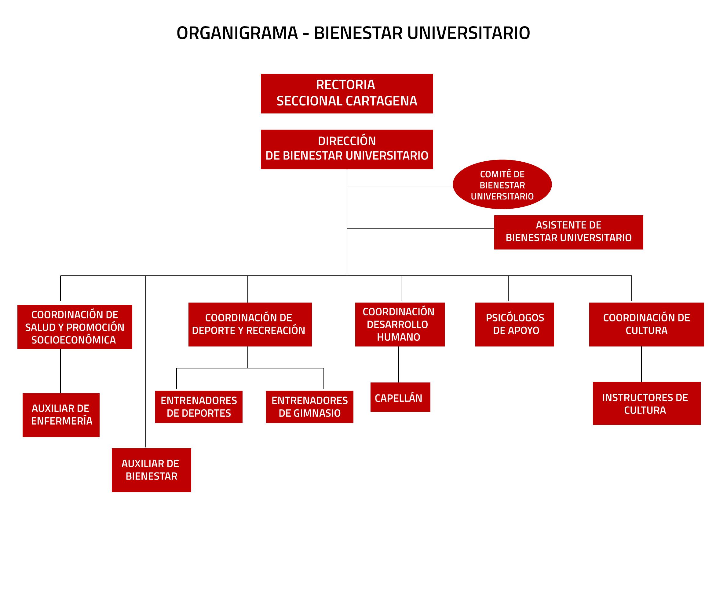 ORGANIGRAMA-BIENESTAR-UNIVERSITARIO