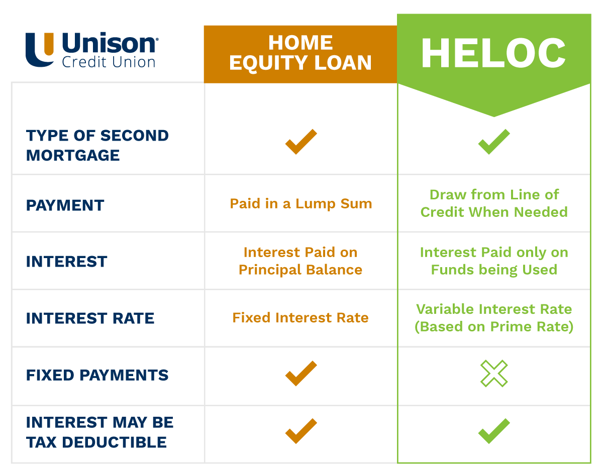 home equity loan vs HELOC differences