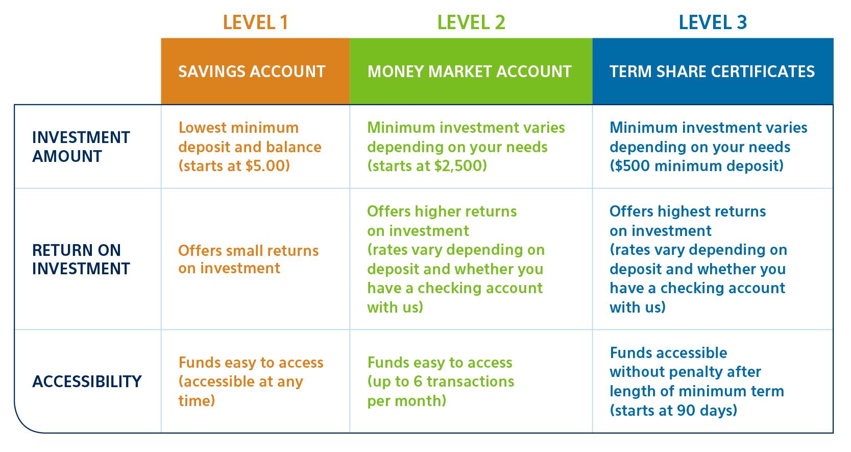 money savings accounts options from unison