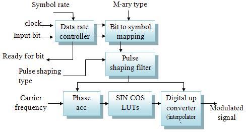 m-ary quadrature amplitude modulation · dvb c block diagram wiring  diagram · uts - psk modem ip core