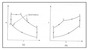 Refrigeration: Th Diagram Refrigeration Cycle