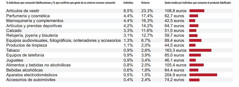 Falsificaciones en España