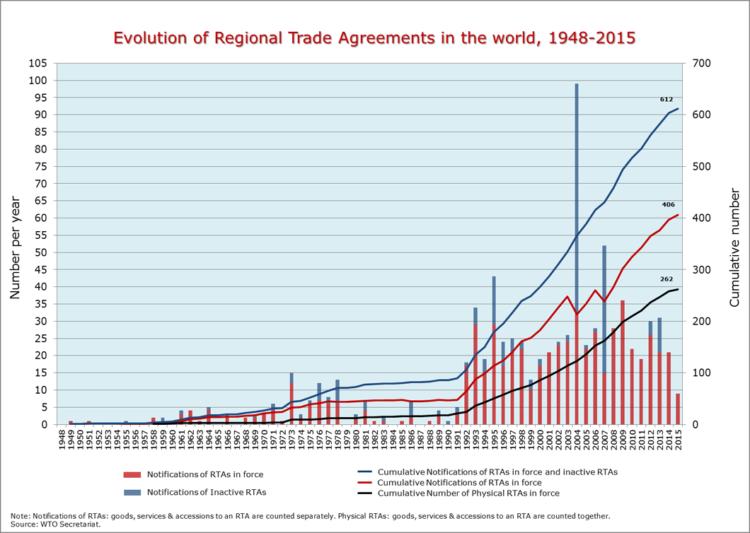 Evolución de los tratados comerciales regionales en el undo (1948-2015). Fuente: Organización Mundial del Comercio.