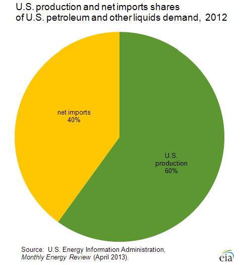 Proporción de la producción estadounidense (verde) e importación (amarillo) de petróleo en 2012 [Gráfico: Energy Information Administration]