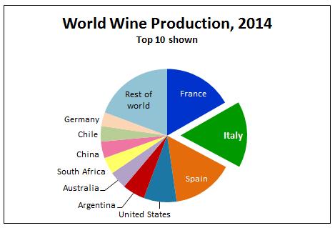 Top 10 países productores de vino en 2014 [Italian Wine Central]