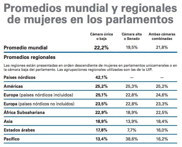 Tabla: Mapamundi de la presencia de mujeres en gobiernos y parlamentos / UN Women