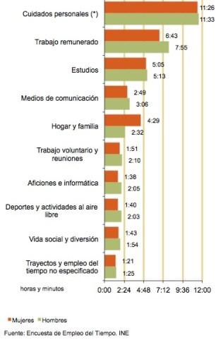 Duración media diaria dedicada a la actividad por las personas que la realizan en 2009