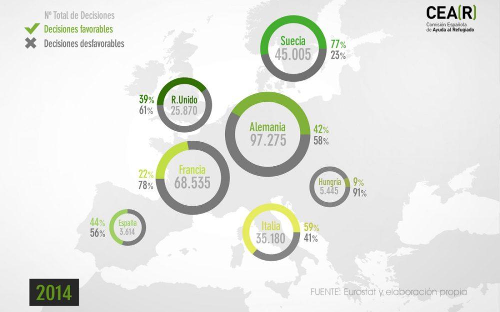 Resoluciones favorables y desfavorables en la Unión Europea en 2014. Fuente: CEAR.