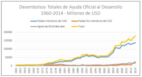 Desembolsos Totales de Ayuda Oficial al Desarrollo 1960-2014 (en millones de USD). Gráfico realizado a partir de datos de OECD International Development Statistics (IDS).