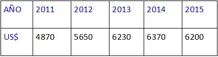 Foto: Elaboración propia [(1) Índice Nacional Bruto (2) Método Atlas , es el factor de conversión para cualquier año. Tipo de cambio promedio de un país (o factor alternativo de conversión) para ese año y sus tipos de cambio para los dos años precedentes, ajustados por la diferencia entre la tasa de inflación en el país y a través del 2000, el del grupo de los 5 países G-5 (Francia, Alemania, Japón, Reino Unido y los Estados Unidos). Para el 2001 y en adelante, estos países incluyen la Zona Europea, Japón, el Reino Unido, y los Estados Unidos. La tasa de inflación de un país es medida por la variación en el deflactor (índice de precios usado para resolver un problema económico) del PBI. Para mayor conocimiento del método Atlas puede consultarse: http://intranet.comunidadandina.org/Documentos/Reuniones/DTrabajo/SG_REG_CNT_V_dt%203.pdf