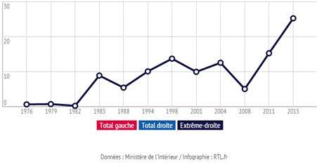 Gráfico que muestra el auge de la extrema derecha en Francia desde 1976 hasta el año 2015 [Foto vía RTL.fr].