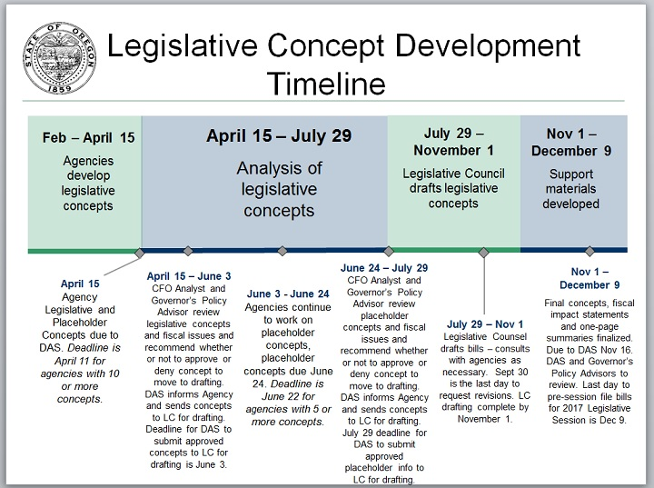 State of Oregon Legislative Timeline