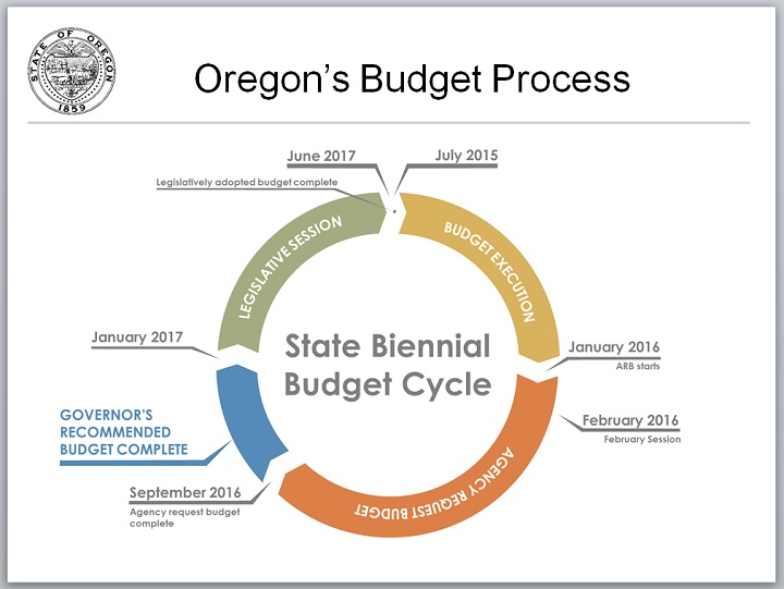 State of Oregon Budget Process