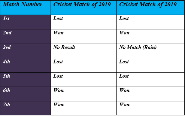 Pakistan in ICC Cricket World Cup -1992 vs 2019