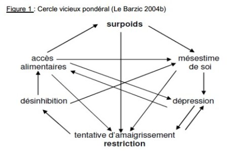 cercle-vicieux-ponderal