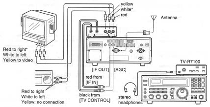 Icom TVR7100, Icom tv-r7100 TV Adapter