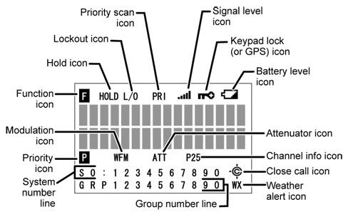 Uniden Bearcat BCD396XT Digital Scanner BC396D