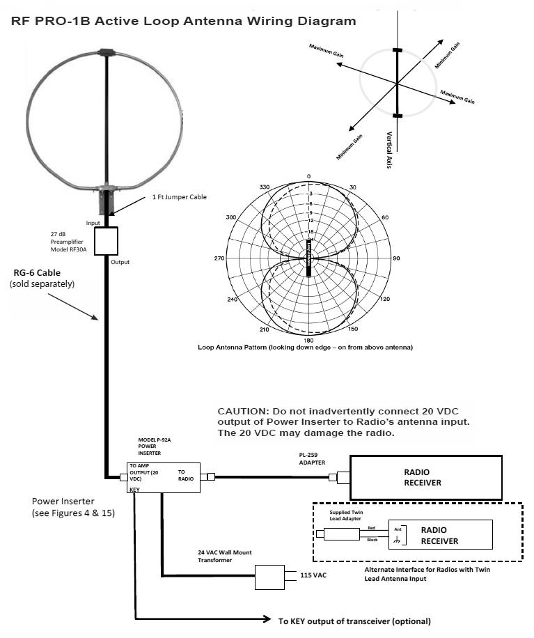 Pixel Technologies RF PRO-1B Loop Antenna