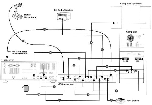 RIGblaster System Diagram