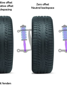 Diagram image showing wheel offset and back space also what size lift kit do  need to fit my rims tires rim fitment rh universalcarlifts