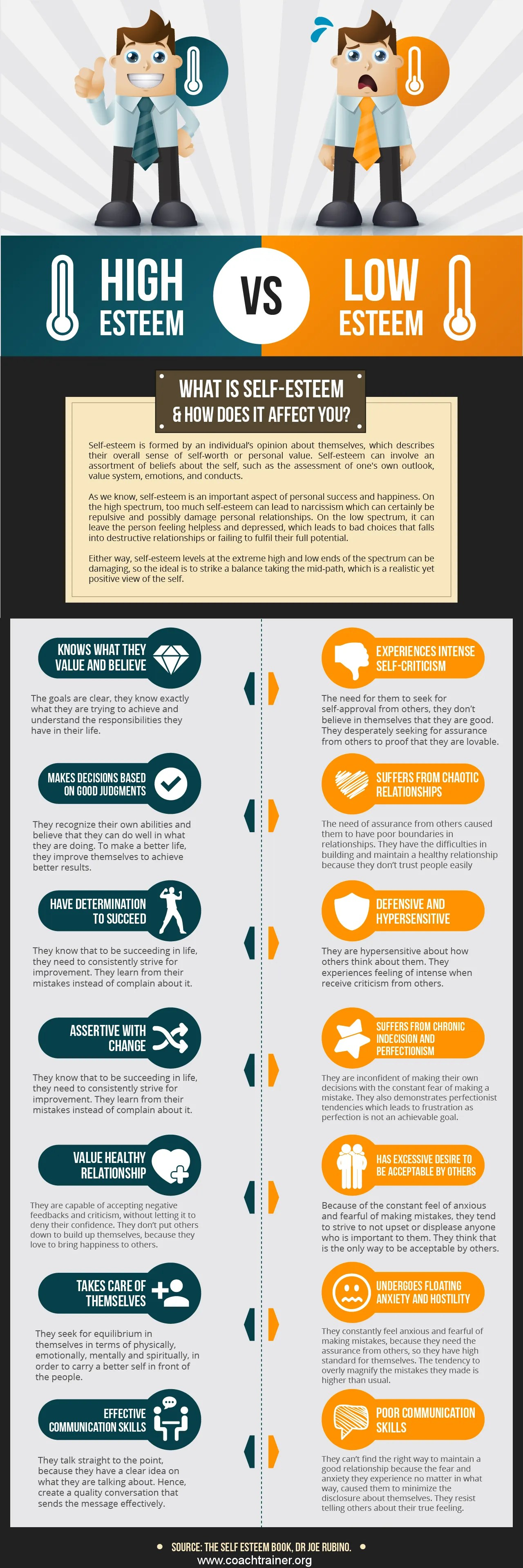 Infographic What Is Self Esteem And How Does It Effect You