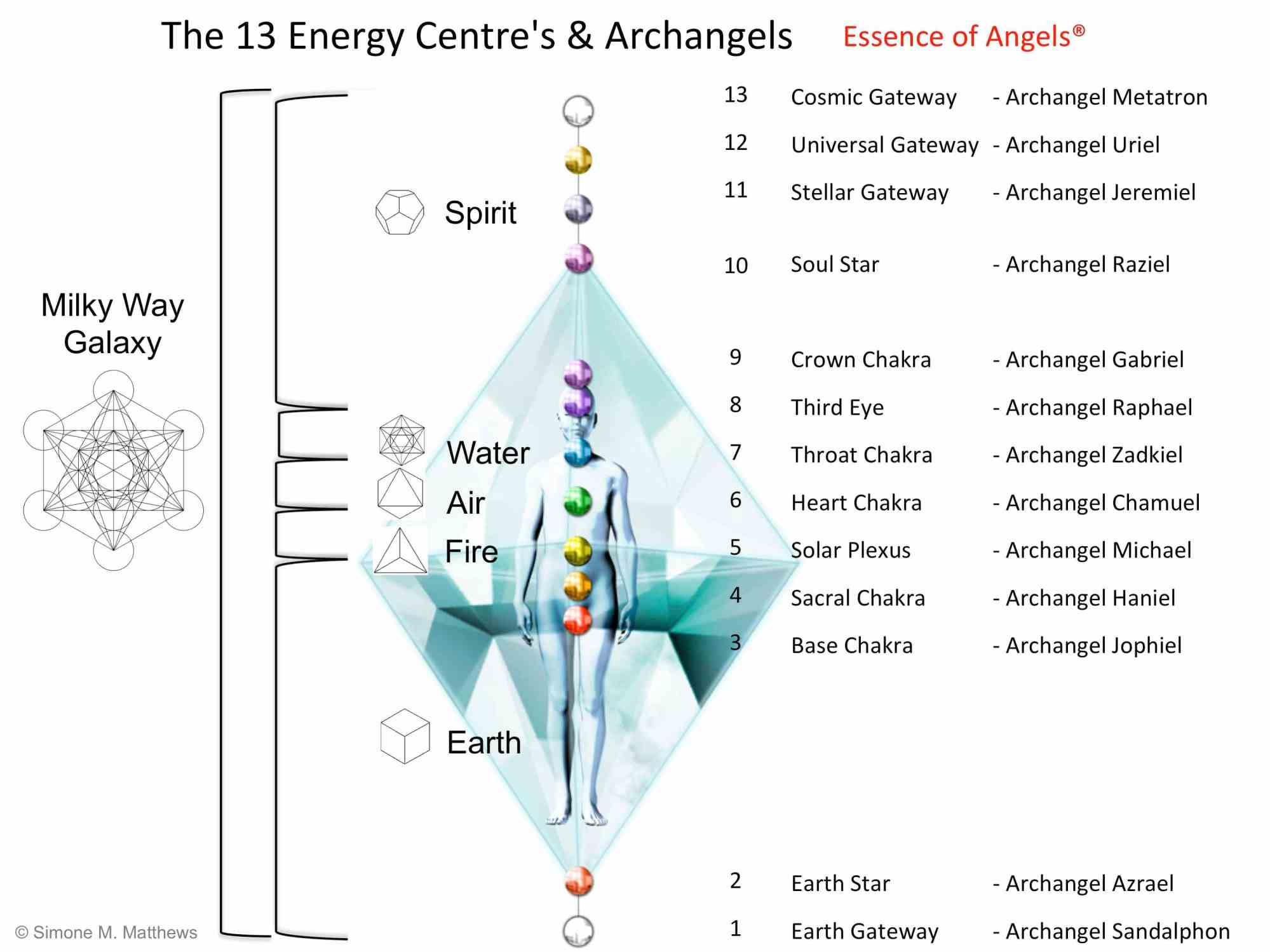 hight resolution of diagram 13 energy centres the archangels of creation