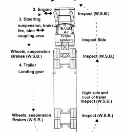 semi truck damage diagram electrical wiring diagram commercial truck engine diagram [ 704 x 1122 Pixel ]