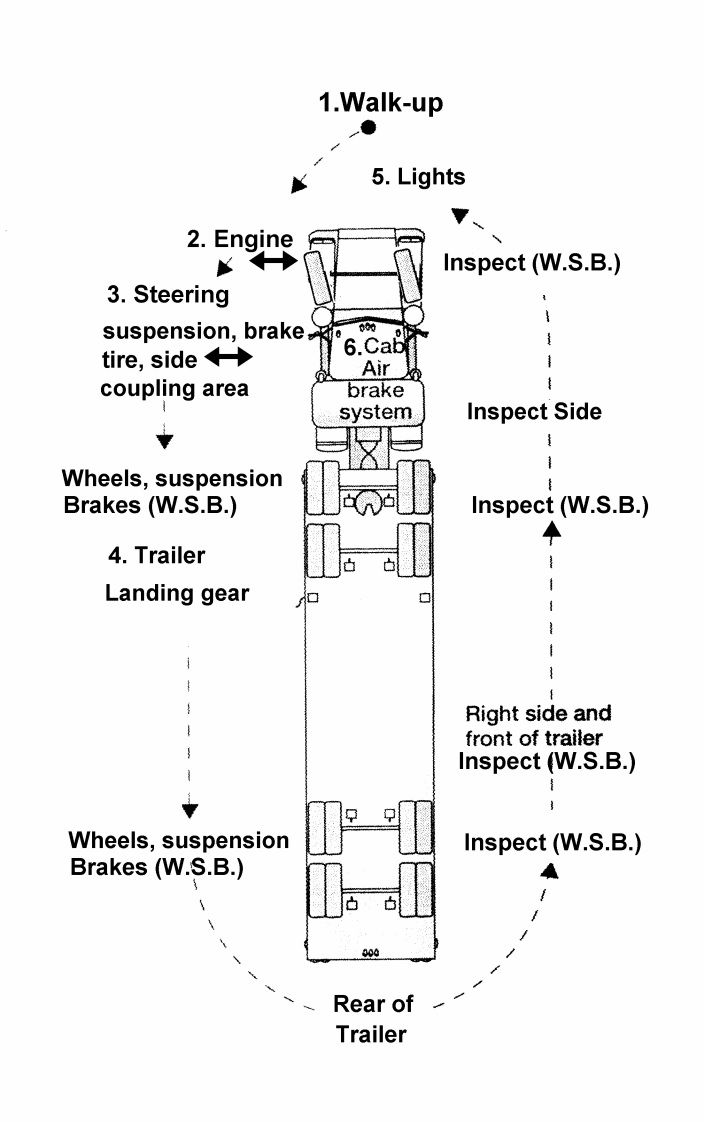medium resolution of semi truck damage diagram electrical wiring diagram commercial truck engine diagram