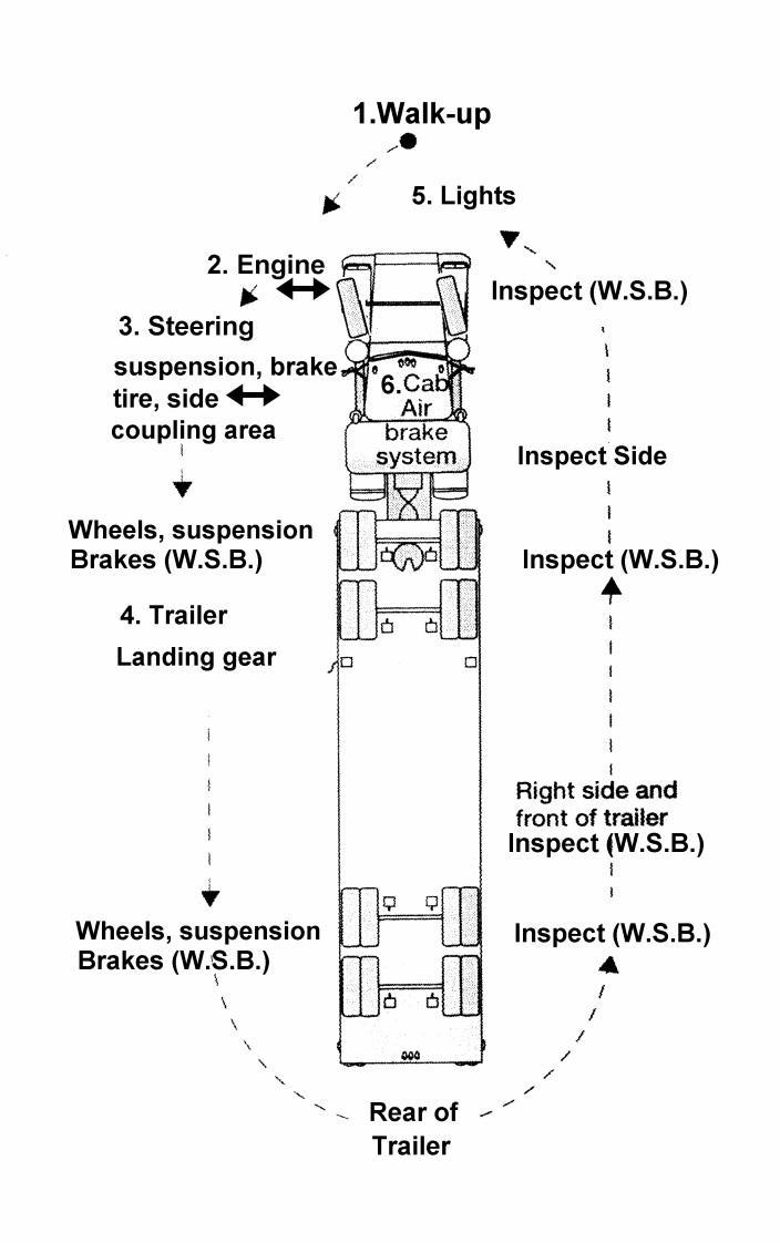 medium resolution of semi truck damage diagram wiring diagram metasemi tractor engine diagram wiring diagram used semi truck damage
