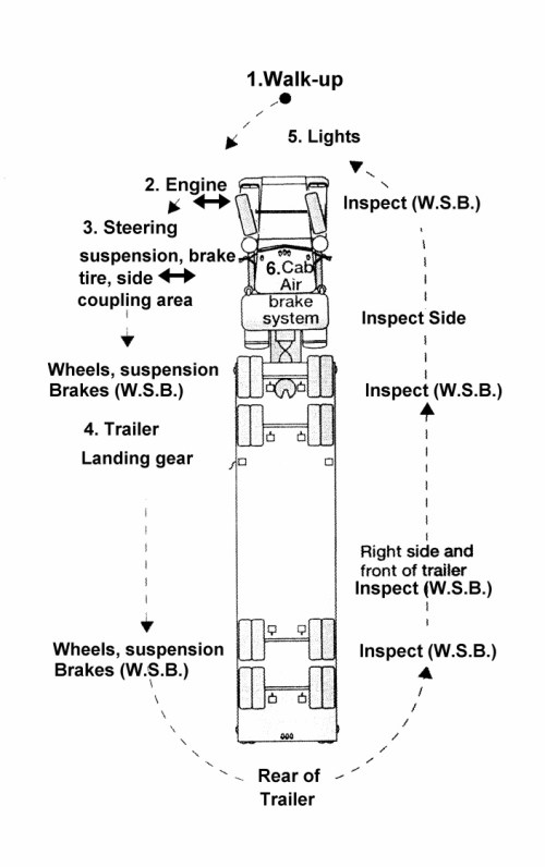 small resolution of semi truck damage diagram electrical wiring diagram commercial truck engine diagram