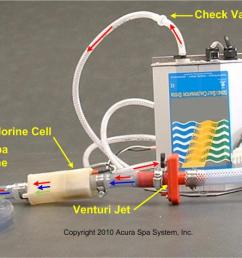 spa water sanitizer hot tub water sanitizer spa water purifierchlorine ozone generator setup diagram [ 1423 x 559 Pixel ]