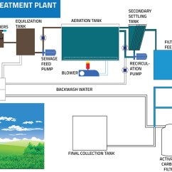 Wastewater Treatment Plant Flow Diagram Golf Cart 36 Volt Wiring Universal Tech Trade Pvt Ltd Products Sewage