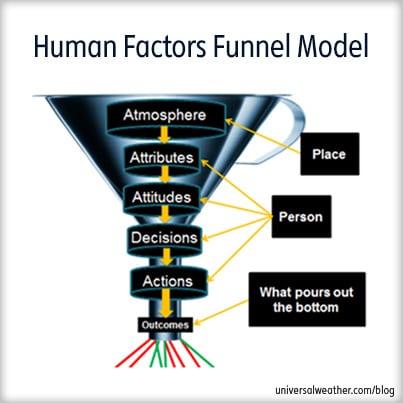The Human Factors Funnel Model Another Window on Error