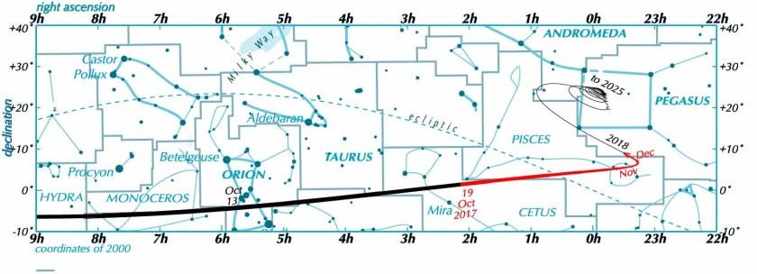 Oumuamua chart, 2