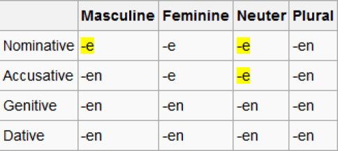 How to learn conjugations snd declensions