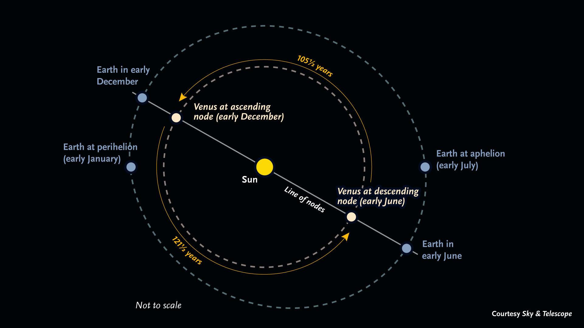 The Orbit Of Venus How Long Is A Year On Venus