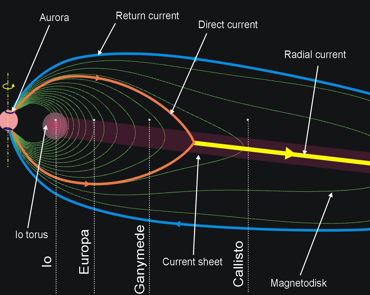 Jupiter S Moon Ganymede