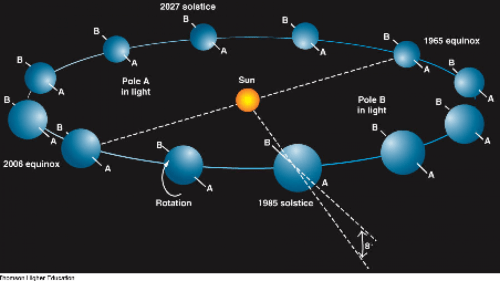 small resolution of diagram of uranu