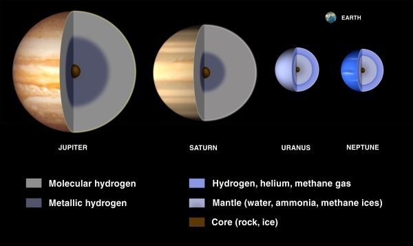 What are Gas Giants Universe Today