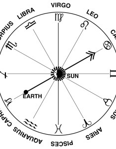Zodiac signs and their dates also universe today rh universetoday
