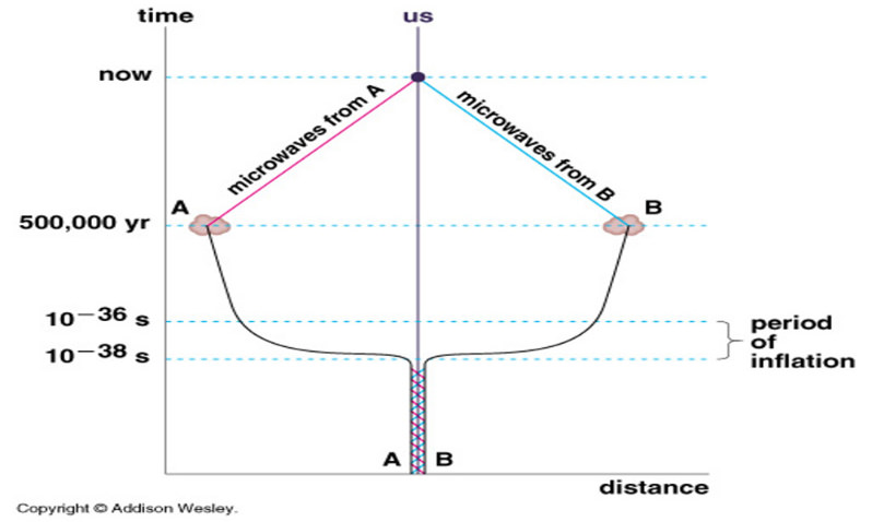 Bilderesultat for cosmologist horizon problem