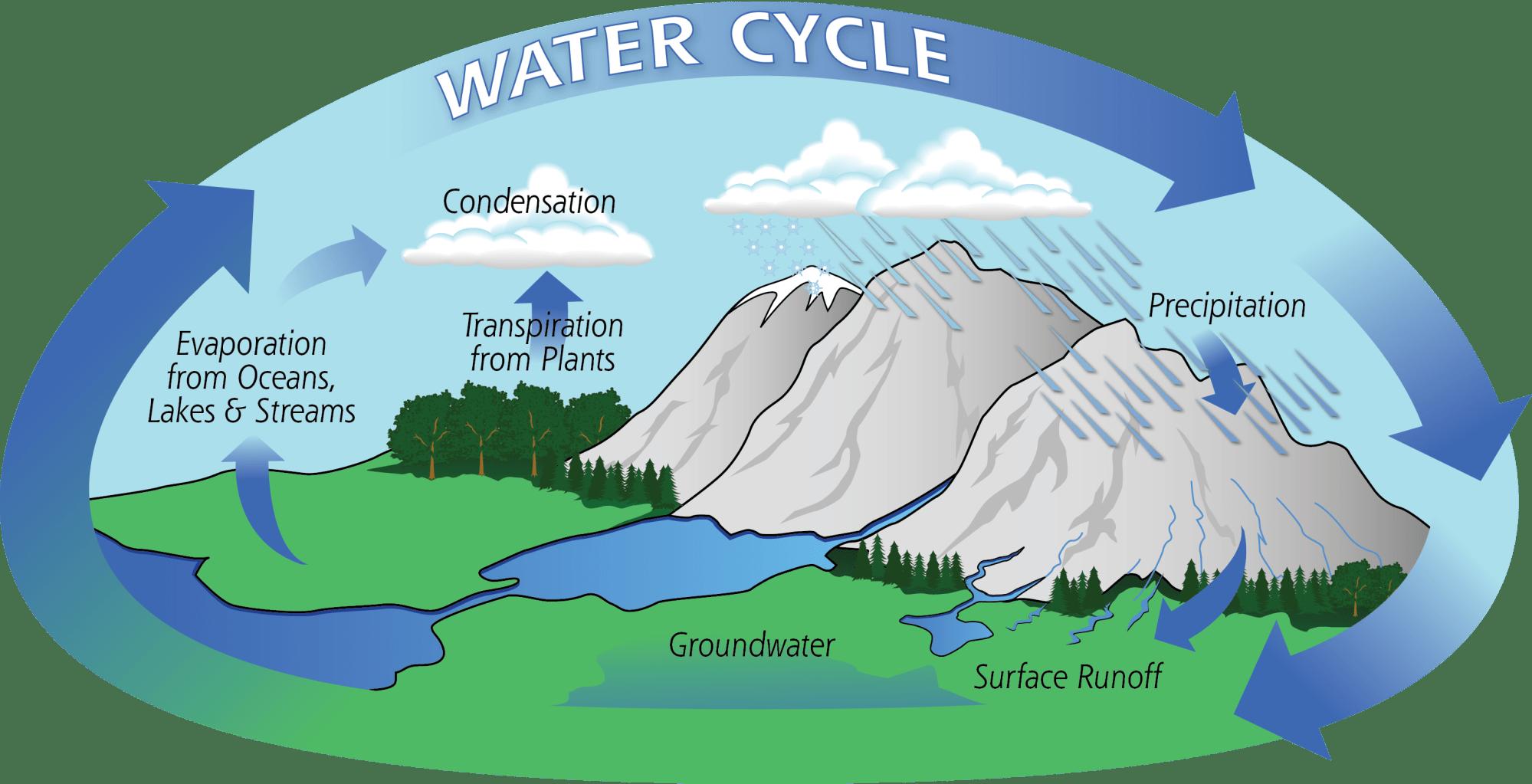 hight resolution of diagram of the water cycle credit nasa precipitation education
