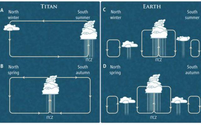 titan ciclo