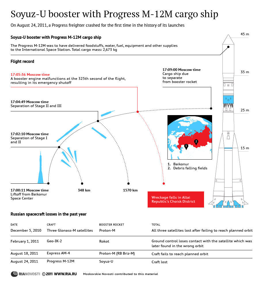 medium resolution of a schematic showing the loss of theprogress m 12 expendable spacecraft credit ria novosti