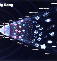 Big Bang Theory: Evolution of Our Universe - Universe Today [ 919 x 1361 Pixel ]