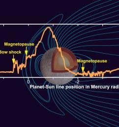 mercury s magnetic field  [ 2432 x 1716 Pixel ]